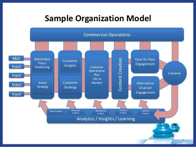 Organization with market penetration