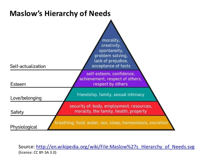 Maslow's Hierarchy of Needs<br />Source: http://en.wikipedia.org/wiki/File:Maslow%27s_Hierarchy_of_Needs.svg<br />(license...