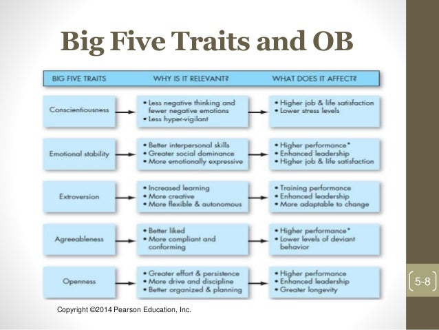 big five personality traits and effective leaders essay What makes a good leader which personality traits do the best openness is one of the big five dimensions of personality that psychologists use to.