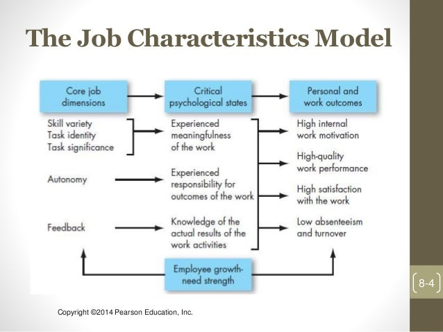 the job characteristic model and internal motivation The primary objectives of job characteristics theory (jct) are to explain how  properties  specifically, the jobholder should (a) be internally motivated at work  (ie, feel  via their effects on the three psychological states specified by the  model.