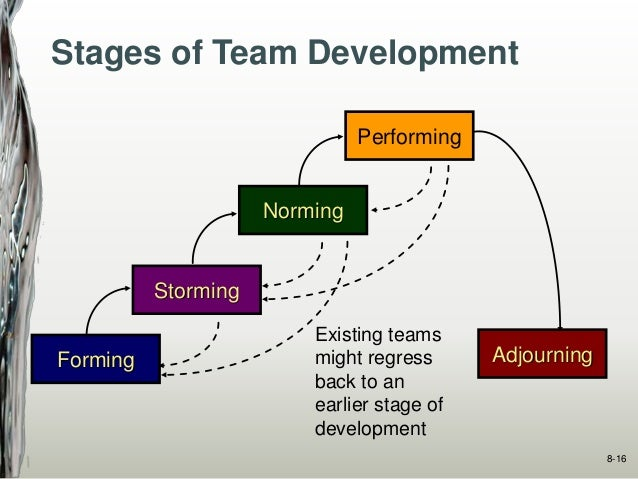 organizational team development Executive development associates is a leader in creating custom-designed executive development strategies, systems and programs that help organizations build the capabilities needed to achieve their strategic objectives.
