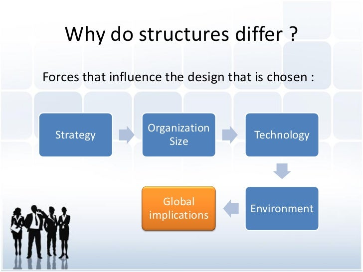 organisation structures influencing culture and work design An organizational culture is defined as the observable norms and values that characterize the organization and determines which aspect(s)of its operations and its members become important.
