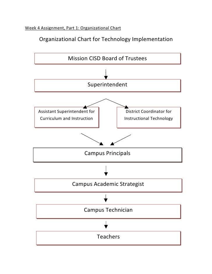 Week 4 Assignment, Part 1: Organizational Chart        Organizational Chart for Technology Implementation                 ...