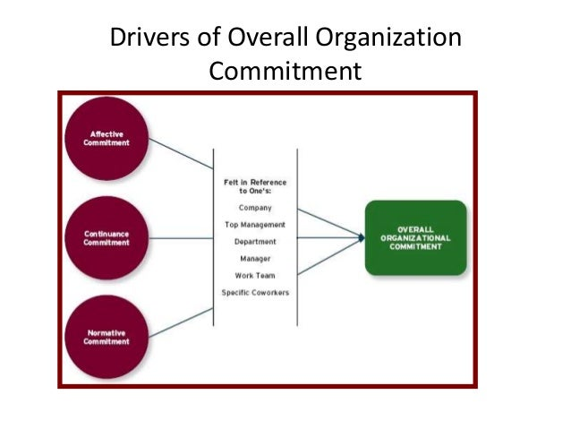 Organizational Commitment - Knowledge Center