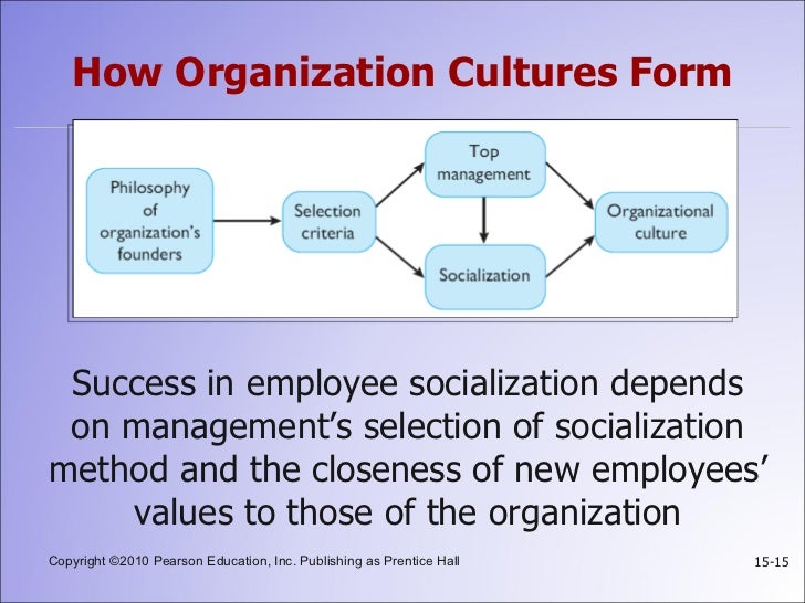 organizational culture case study of evernote What is organizational culture and why should we care organizational culture digital article organizational development case study m diane burton 895.