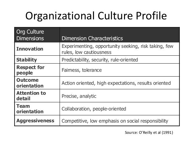reading organization culture The course will define organizational culture as a trans-disciplinary   demonstrate change leadership, eg pick up one or more impulses from their  reading.