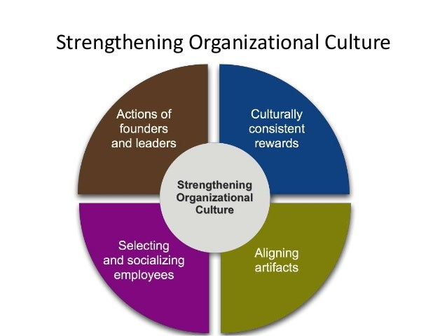 organisational sturctures and culture Read chapter 3 organizational culture: total quality management (tqm),  the  most apparent are artifacts, which are visible organizational structures and.