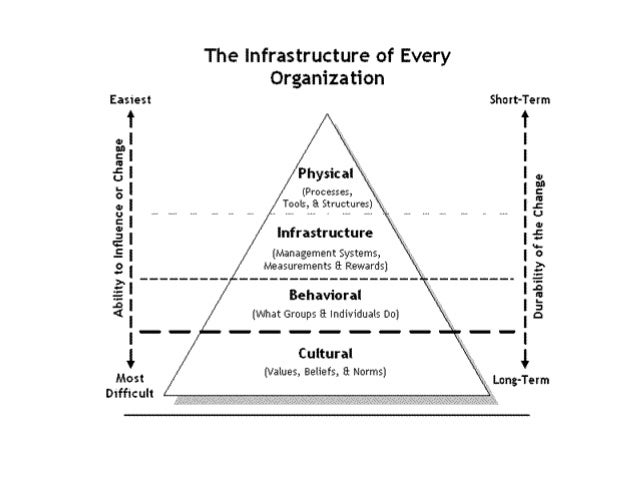 organizational culture of sia You can maintain full control over the organizational structure of your business and you can also exert a strong influence over the company culture business owners need to understand the difference.