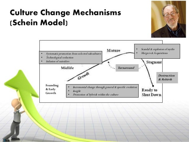 organizational change part i This study is based on organizational culture, and change management this study provides an overall idea about the particular.