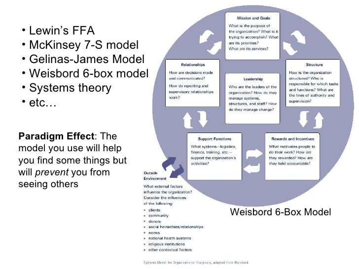 weisbord s six box model The six boxes® model – the systems view now that we've linked what people do to what the organization wants to accomplish by identifying what they need to produce (the performance chain), we can identify and coordinate all the factors that affect a change in behavior, what we call behavior influences behavior influences comprise the far-left link in the performance chain, the enablers.