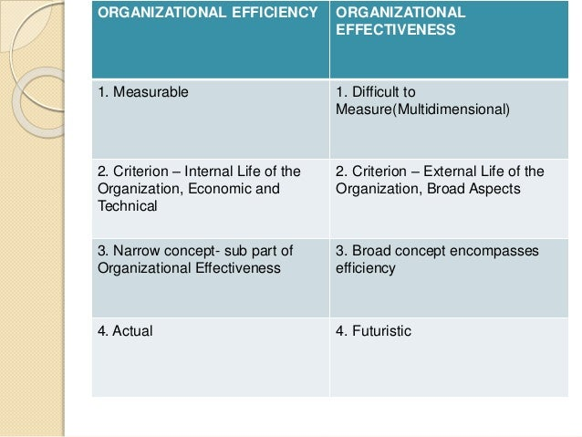 organizational learning and effectiveness essay Organizational development term paper essay (hrds) role in organizational learning many • conducting regular audit of the effectiveness of the.