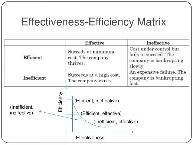 efficiency and effectiveness in management essay The risk drivers increased the level of risk, there are including internal and external issues, for example a focus on efficiency rather than effectiveness, globalisation, the rend to outsourcing, reduction of the supplier base, political or regulation etc (tang cs, teo.