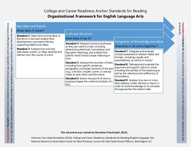College and Career Readiness Anchor Standards for Reading Organizational Framework for English Language Arts Key Ideas and...