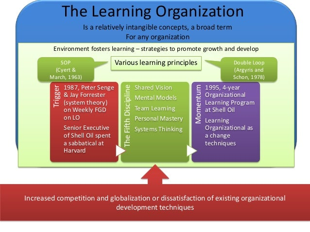 systems learning organization model A model for systemic change management in education practiced by successful learning organizations and derived with systems thinking, generative learning.