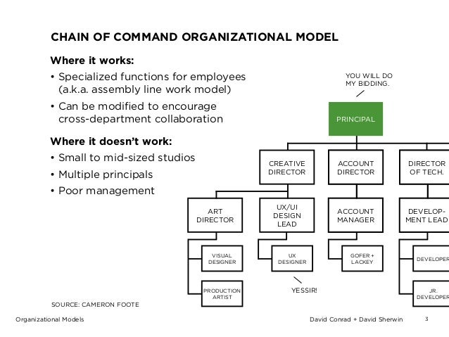 the chain of command essay Read this essay on week 4 chain of command come browse our large digital warehouse of free sample essays get the knowledge you need in order to pass your classes and more.