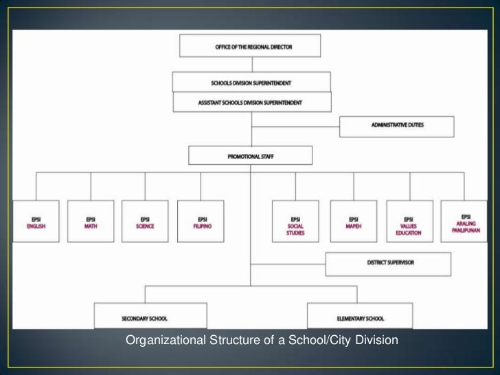 educational leadership study thesis