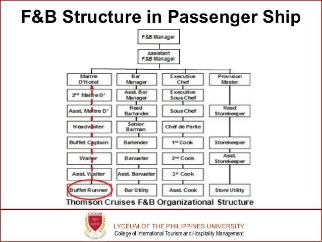 organizational structure of cruise lines or cruise ships With the world's largest cruise ship - royal caribbean's symphony of the seas   on land, the majority of the walls are actually part of the ship's structure  the  company's next ship - quantum of the seas - had a lot less space.