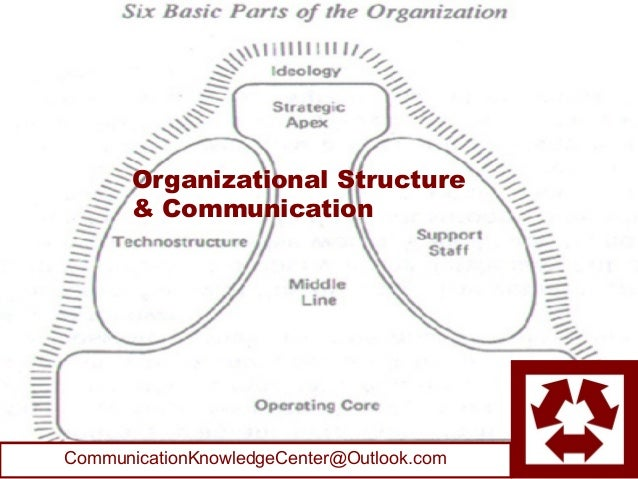 Organizational Structure       & CommunicationCommunicationKnowledgeCenter@Outlook.com