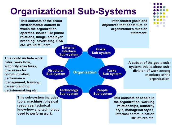 Organizational Sub-Systems           This consists of the broad                              Inter-related goals and      ...