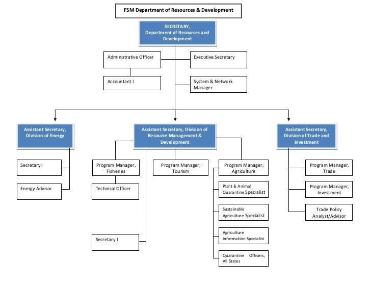 FSMRD Organization Chart