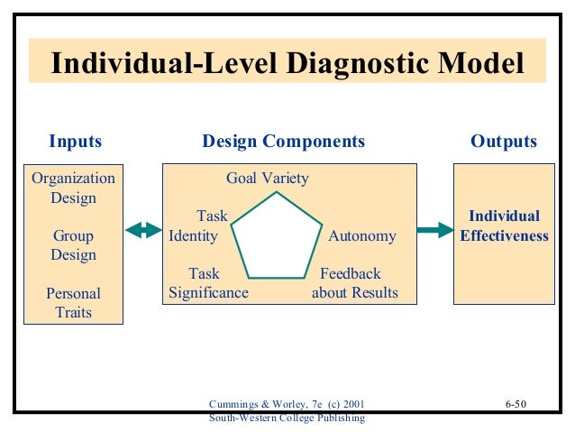 12 organizational diagnostic models The star model™ shows the levers that managers can control, and as a result, can affect employee behavior by choosing the desired behavior, managers can influence the organization's performance as well as its culture.