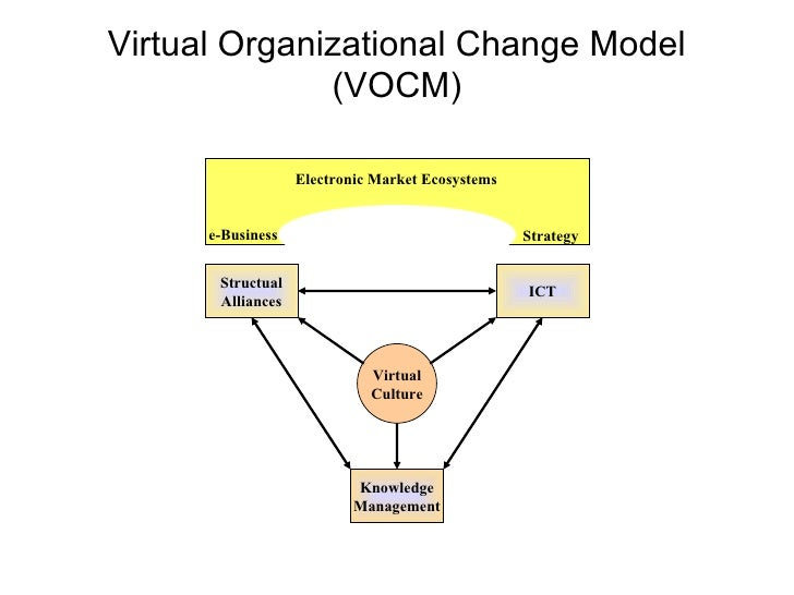 diamond organizational model 3 diamond organizational model leavitt s diamond (see figure 1) presents a balanced and rational view toward complexities affecting km framework.