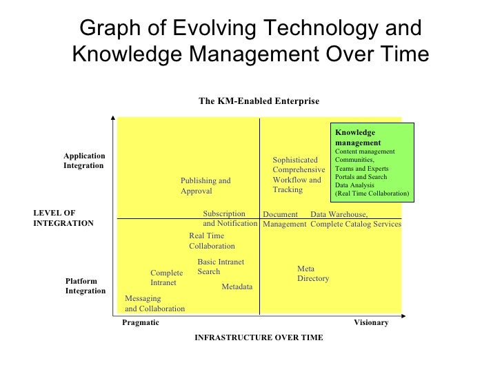 technology and innovation management thesis Innovation is a major responsibility of modern management, particularly in commercial organisations this is because both technology and society are developing extremely rapidly, as new products must be matched with new market opportunities if businesses are to survive and prosper.