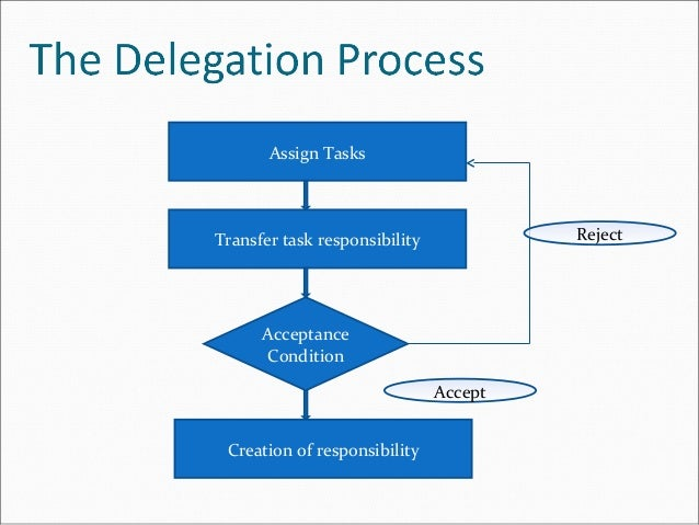 delegation process Delegation decision-making process licensed practical nurses/unlicensed nursing personnel  introduction: the louisiana state board of nursing has the legal responsibility to regulate(lsbn) the practice of.