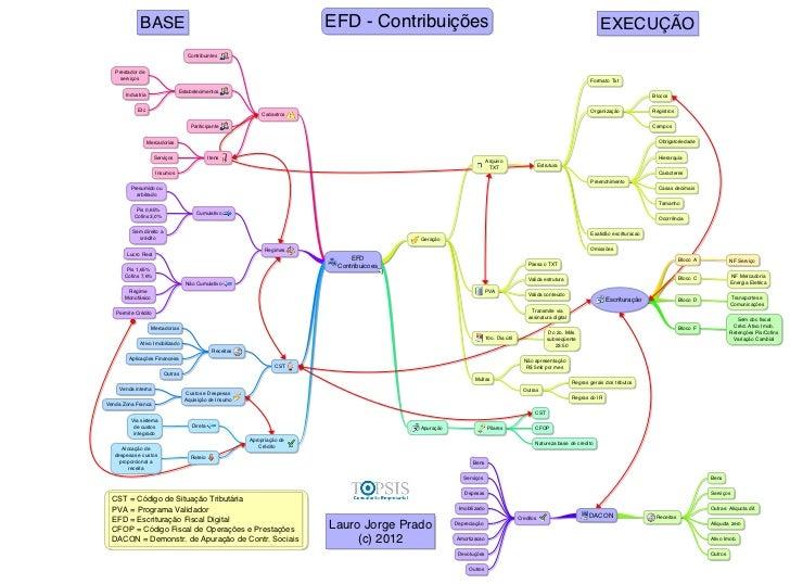 EFD CONTRIBUIÇÕES | MAPEAMENTO