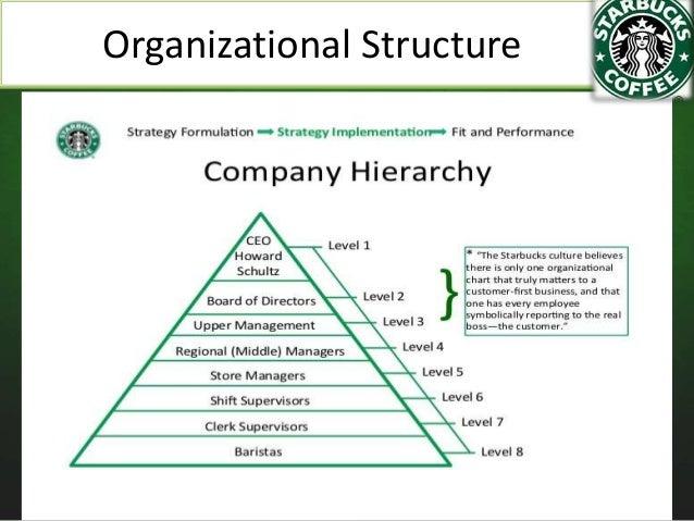 starbucks organizational structure essays