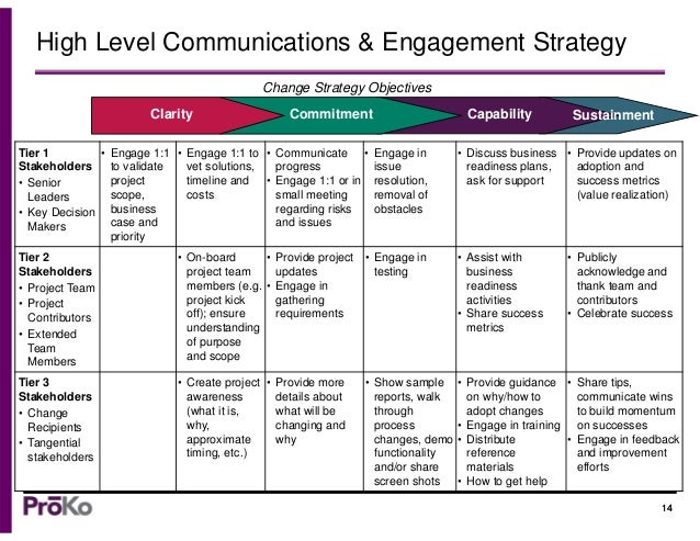 A Communication Strategy Template - Change Management Tools