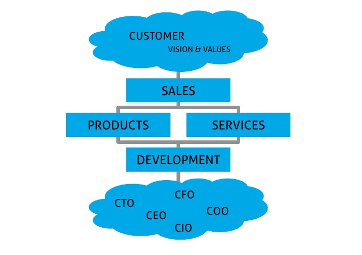 CUSTOMER                      VISION & VALUES                        SALES  PRODUCTS                          SERVICES...