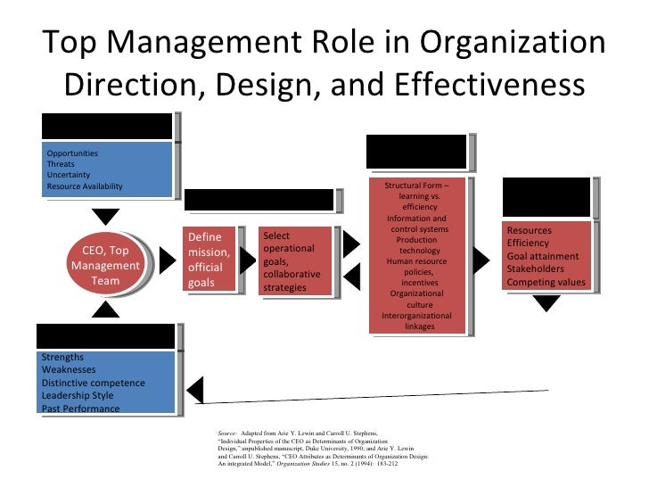 Top Management Role in Organization Direction, Design, and Effectiveness Source:   Adapted from Arie Y. Lewin and Carroll ...