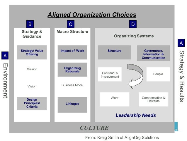 inalfa strategic alignment This post shares the tools we used to work on organizational alignment at our strategyzer retreat how to create organizational alignment strategic alignment.