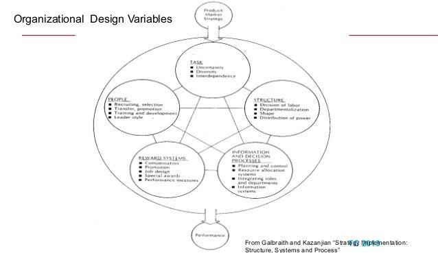 Organization theory and design 04 2013