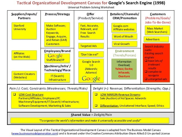 Organizational Development Canvas Odc For Google S