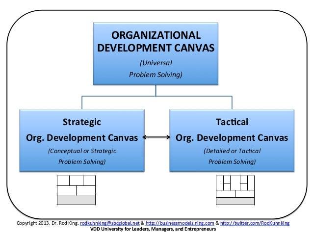 ORGANIZATIONAL DEVELOPMENT CANVAS (ODC) FOR GOOGLE'S BUSINESS MODEL A ...