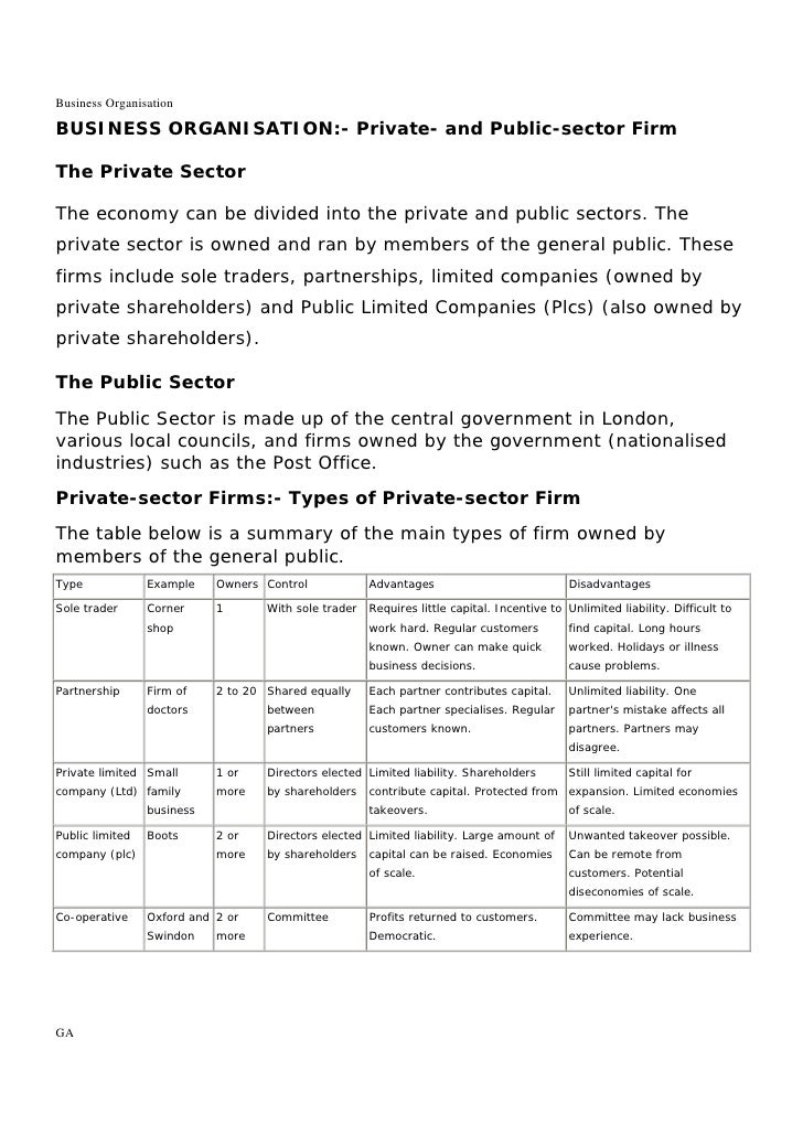 Business OrganisationBUSINESS ORGANISATION:- Private- and Public-sector FirmThe Private SectorThe economy can be divided i...