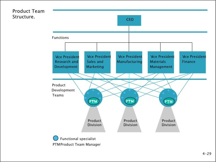 Org structures 2 for Product design team