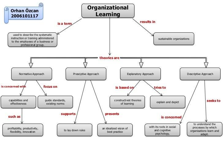 Orhan Özcan                                                                      Organizational      2006101117           ...