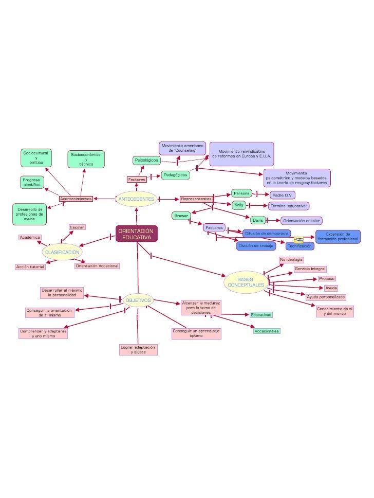 OrientacióN Educativa Cmap