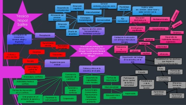 """Orientaciones pedagógicas para la educación intercultural bilingüe """"coordinación General de Educación Intercultural Biling..."""