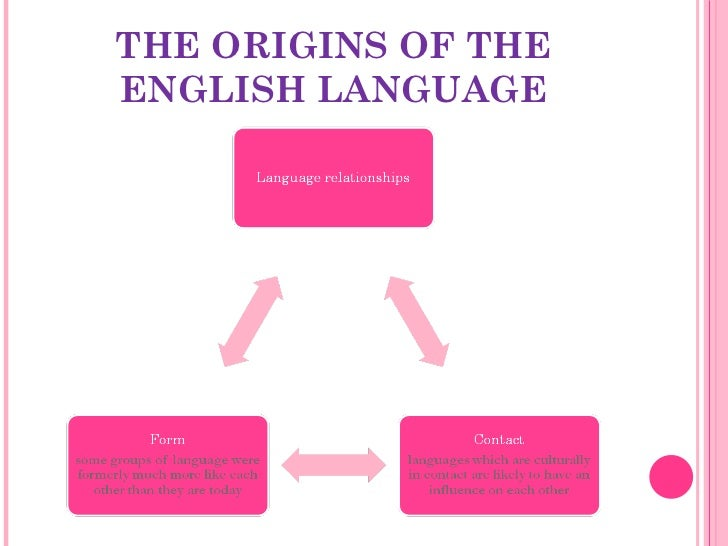 the english language Is english changing by betty birner download this document as a pdf yes, and so is every other human language language is always changing, evolving, and adapting.