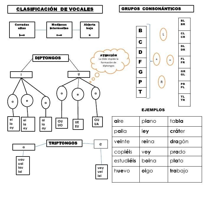 CLASIFICACIÓN DE VOCALES                                                GRUPOS CONSONÁNTICOS                              ...