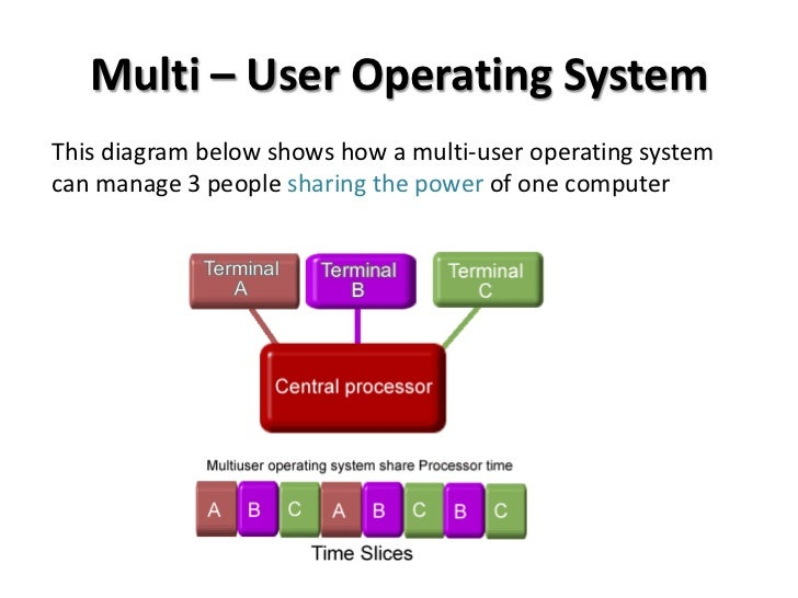 report on multi user operating systems essay Multi-user operating systems allow multiple sytems to function on a single machine learn about the advantages and disadvantages of this.