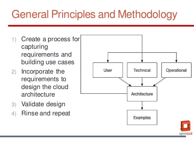 Architectural Design Process And Methodologies Ppt Home Design