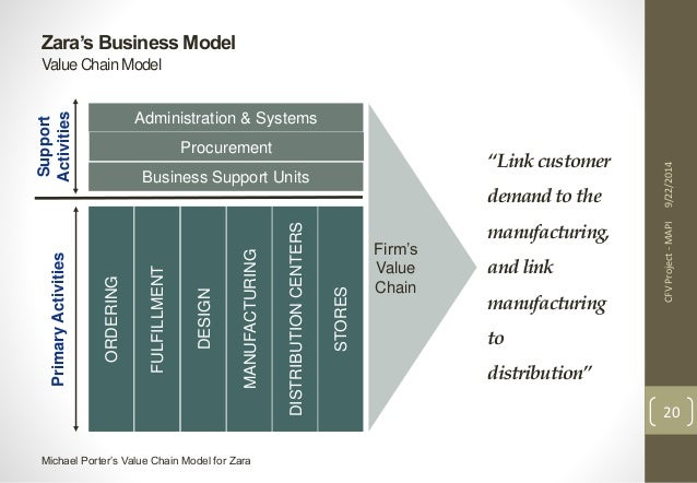 business model analysis zara Extreme business-models in the clothing industry  our analysis is applicable for h&m and zara since  727 complementarities within zara's business-model .