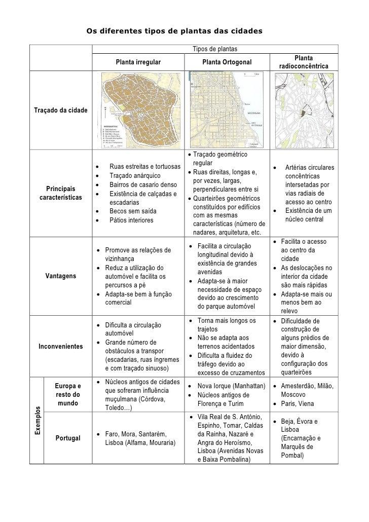 Os diferentes tipos de plantas das cidades Tipos de plantas