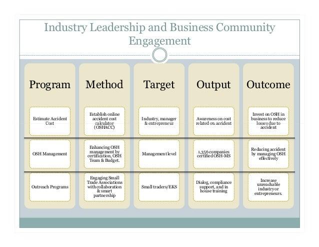 Occupational health business plan