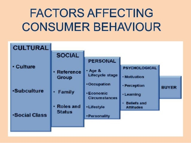 factors influencing consumer behaviour we talk Consumer buying behavior is an art and science studied by major corporates, and one which marketers are trying to influence and affect at all times 5 stages of consumer buying behavior are stages each customer goes through when they are purchasing a product.